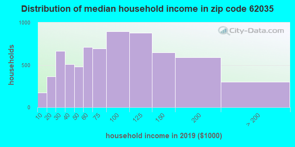 Zip code 62035 household income distribution in 2009