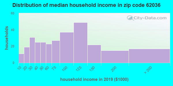 Zip code 62036 household income distribution in 2009