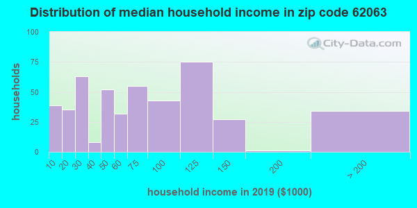 Zip code 62063 household income distribution in 2009