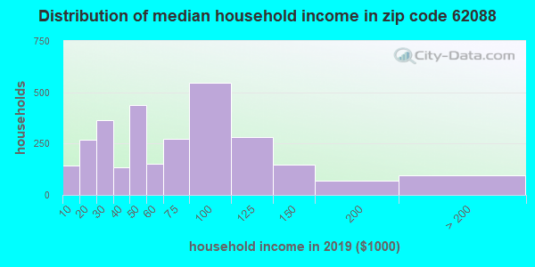 Zip code 62088 household income distribution in 2009