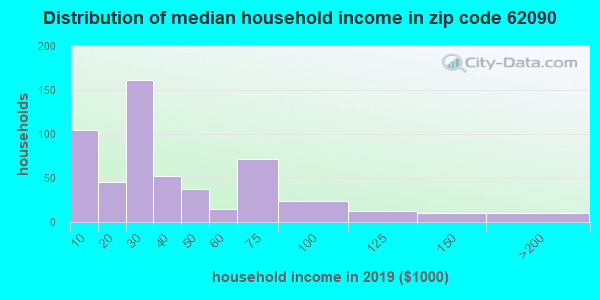 Zip code 62090 household income distribution in 2013