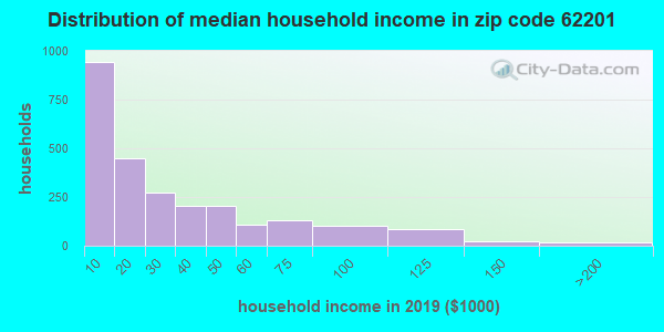Zip code 62201 household income distribution in 2015