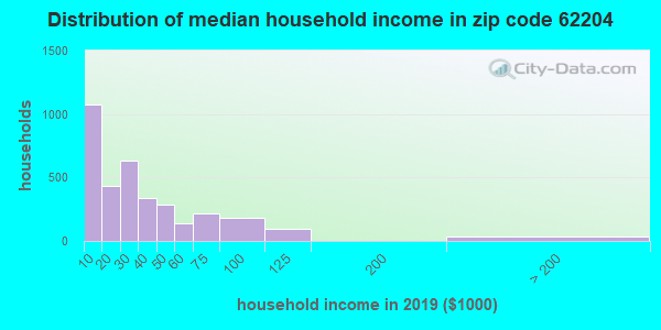 Zip code 62204 household income distribution in 2016