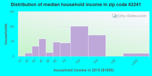 Zip code 62241 household income distribution in 2009