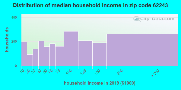 Zip code 62243 household income distribution in 2009