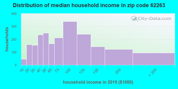 Zip code 62263 household income distribution in 2009