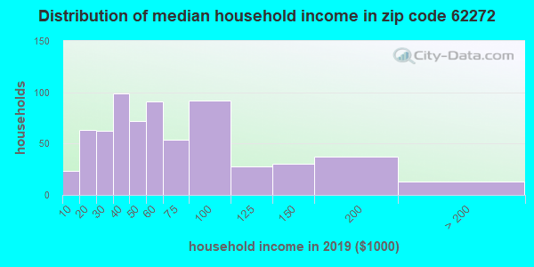 Zip code 62272 household income distribution in 2009