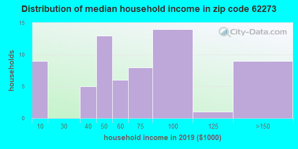 Zip code 62273 household income distribution in 2009
