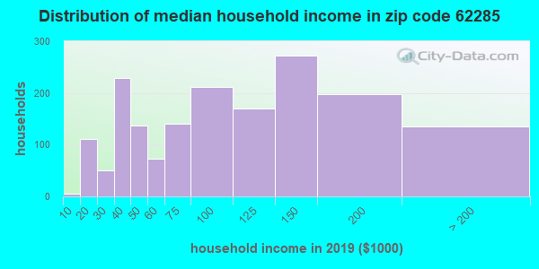 Zip code 62285 household income distribution in 2009