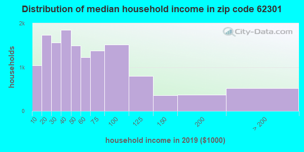 Zip code 62301 household income distribution in 2009