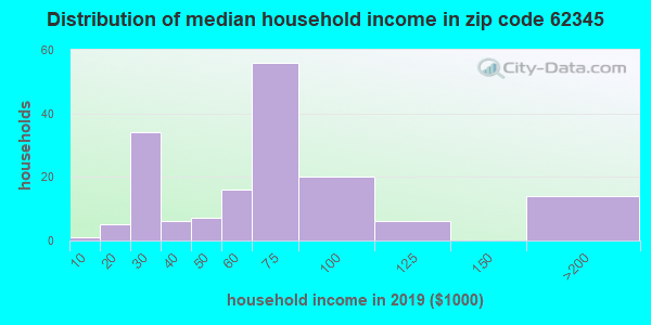 Zip code 62345 household income distribution in 2009