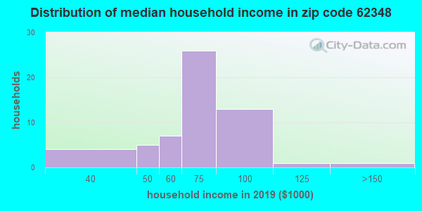 Zip code 62348 household income distribution in 2009