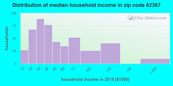 Zip code 62367 household income distribution in 2009
