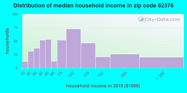 Zip code 62376 household income distribution in 2009