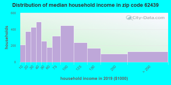 Zip code 62439 household income distribution in 2009