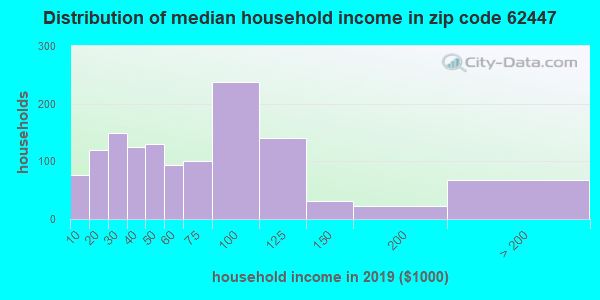 Zip code 62447 household income distribution in 2009