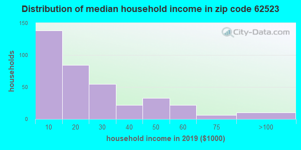 Zip code 62523 household income distribution in 2009