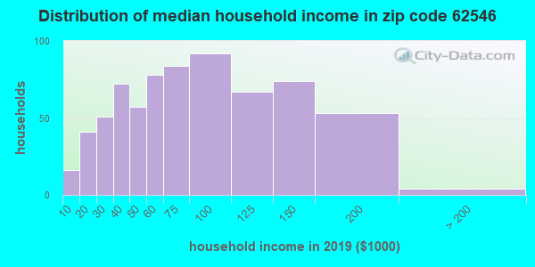 Zip code 62546 household income distribution in 2009
