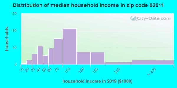 Zip code 62611 household income distribution in 2009