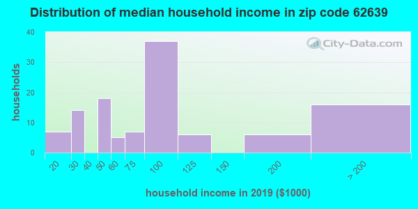 Zip code 62639 household income distribution in 2009