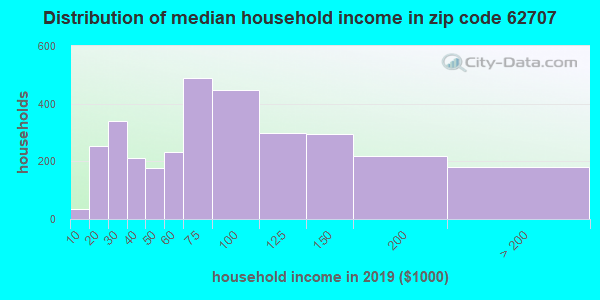 Zip code 62707 household income distribution in 2009