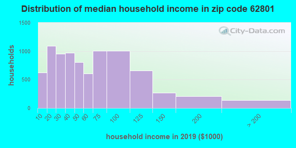 Zip code 62801 household income distribution in 2009