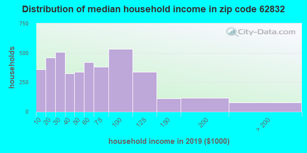 Zip code 62832 household income distribution in 2009