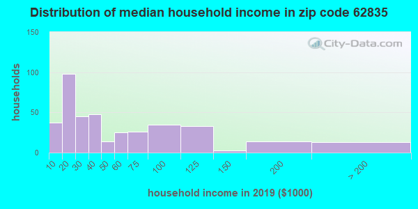 Zip code 62835 household income distribution in 2009