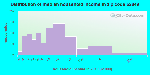 Zip code 62849 household income distribution in 2009