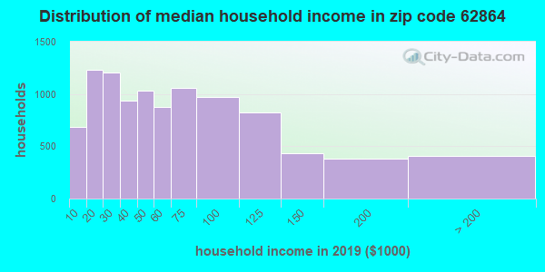 Zip code 62864 household income distribution in 2009