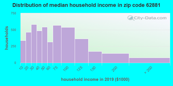 Zip code 62881 household income distribution in 2009