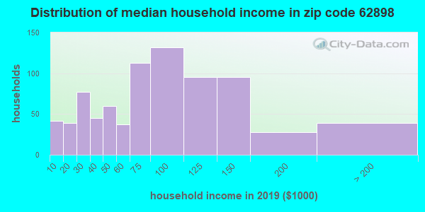 Zip code 62898 household income distribution in 2009
