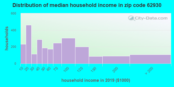 Zip code 62930 household income distribution in 2009