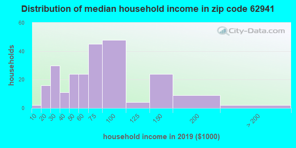 Zip code 62941 household income distribution in 2009