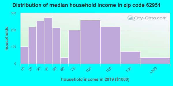 Zip code 62951 household income distribution in 2009