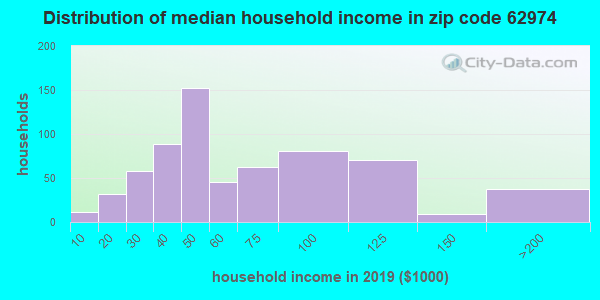 Zip code 62974 household income distribution in 2009