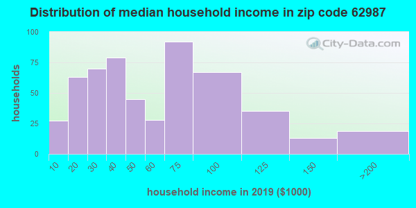 Zip code 62987 household income distribution in 2009