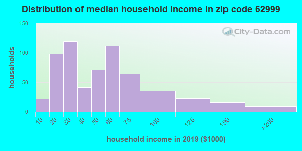 Zip code 62999 household income distribution in 2009