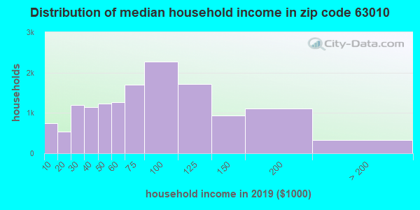 Zip code 63010 household income distribution in 2009