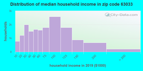 Zip code 63033 household income distribution in 2009