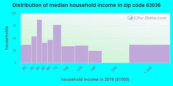 Zip code 63036 household income distribution in 2009