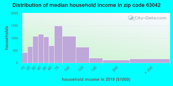 Zip code 63042 household income distribution in 2009