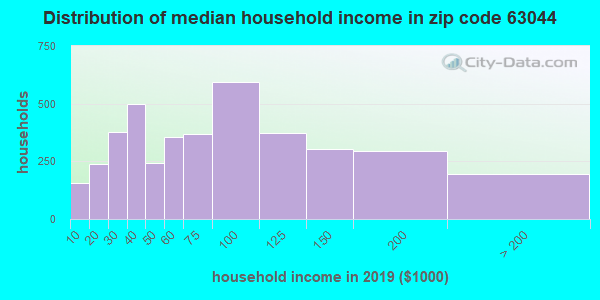 Zip code 63044 household income distribution in 2009