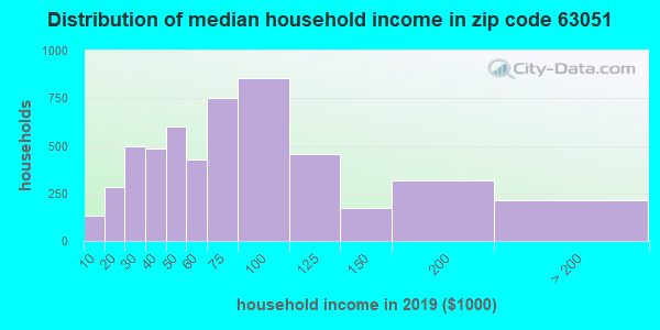 Zip code 63051 household income distribution in 2009