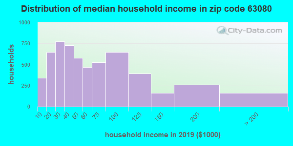 Zip code 63080 household income distribution in 2013