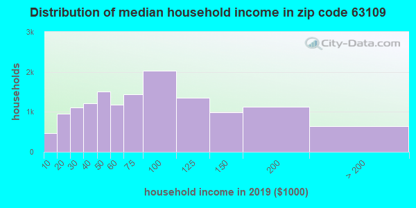 Zip code 63109 household income distribution in 2009