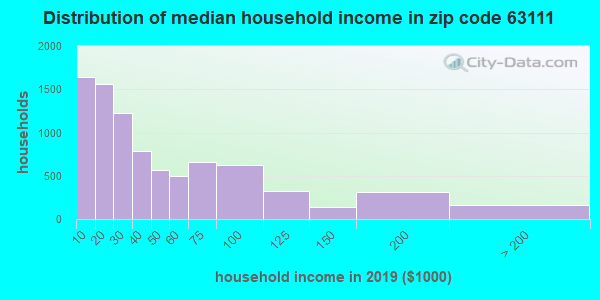 Zip code 63111 household income distribution in 2009