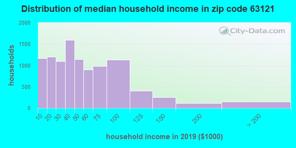 Zip code 63121 household income distribution in 2016