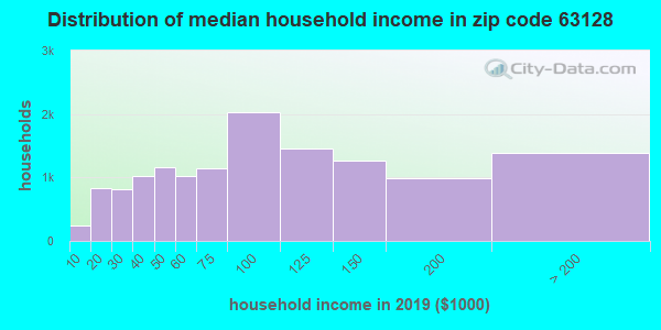 Zip code 63128 household income distribution in 2009