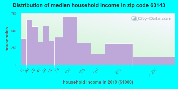 Zip code 63143 household income distribution in 2009